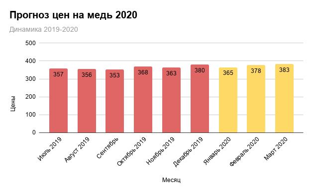 Прогноз цен на медь 2020